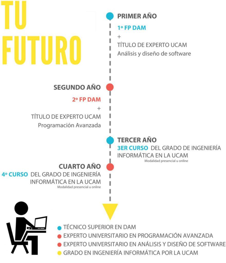 Dam + Grado Universitario UCAM